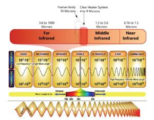3. Infračervené žiarenie