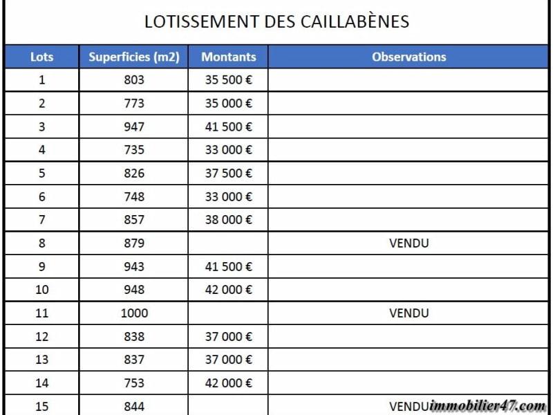 Verkoop  stukken grond Castelmoron sur lot 33000€ - Foto 8