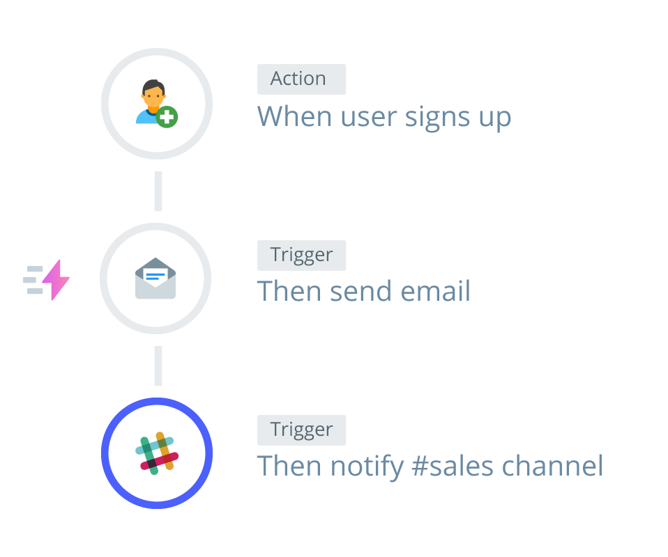 Real-time Automation and Triggers | Customer Journey