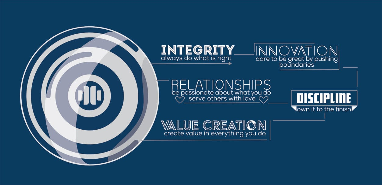 Davidson Vision & Values