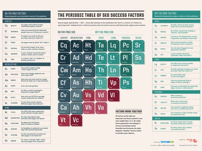 The 2015 Periodic Table of SEO - Success & Ranking Factors