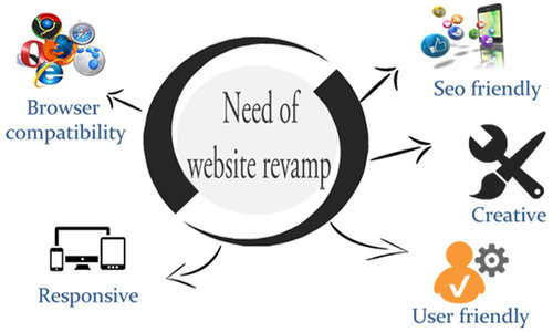 DreamWorth is best revamping website agencies in pune