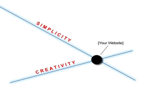 DreamWorth is best designing website agency in pune