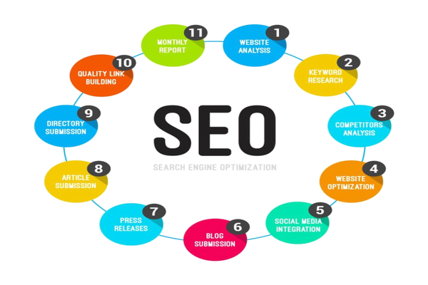 SEO services have been become a hub of growth and excellence in Ecommerce