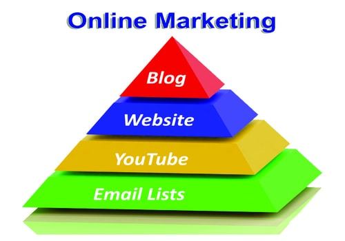 SMOs are the best medium to interact with the audience. SMOs services are an added asset to the digital marketing