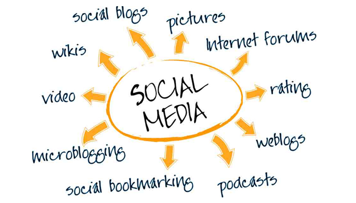 Digital Marketing companies in Pune, India are providing great Social Media Marketing