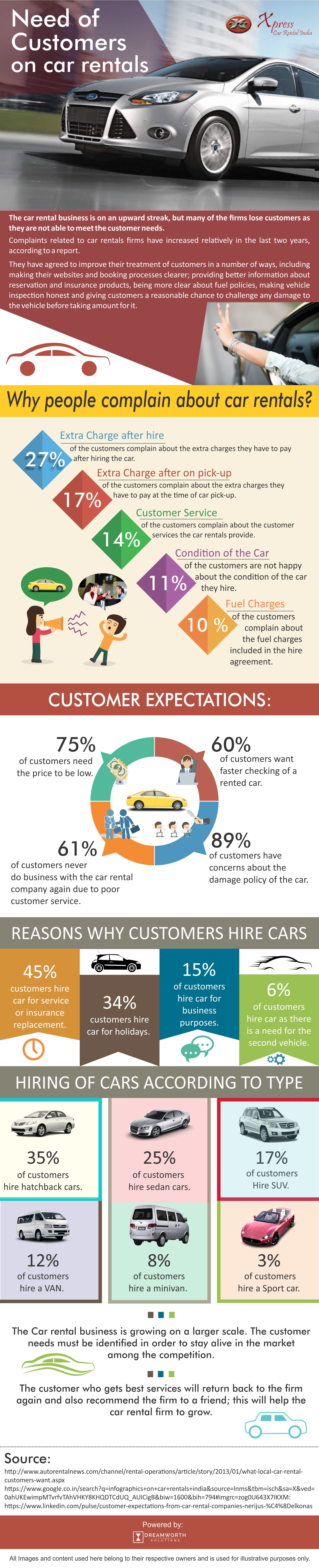 This infographic shows how to provide the car rental services to the customer