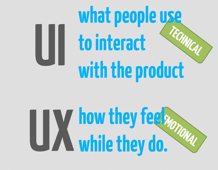 With the help of website services, make sure you get the best UI design
