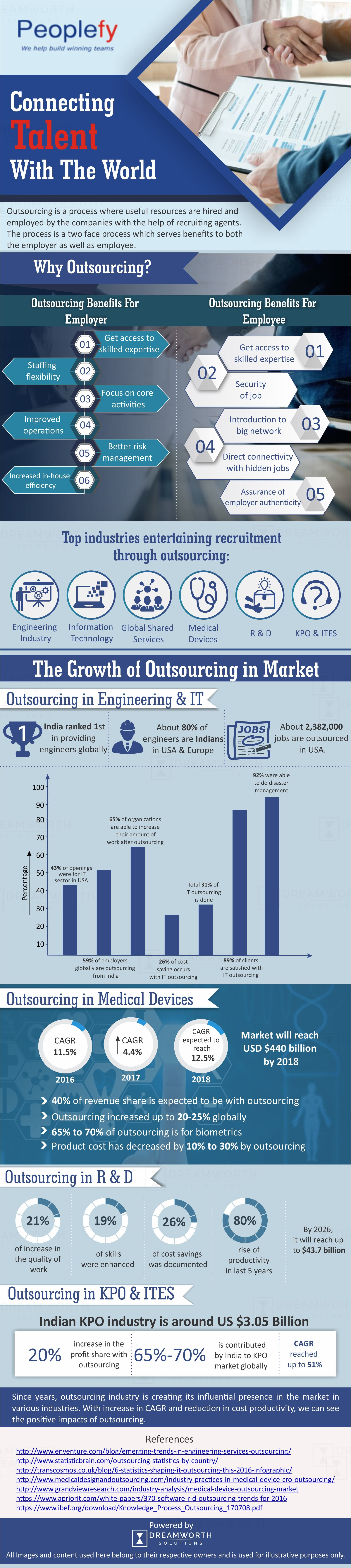 This infographic shows how to improve the growth outsourcing in market