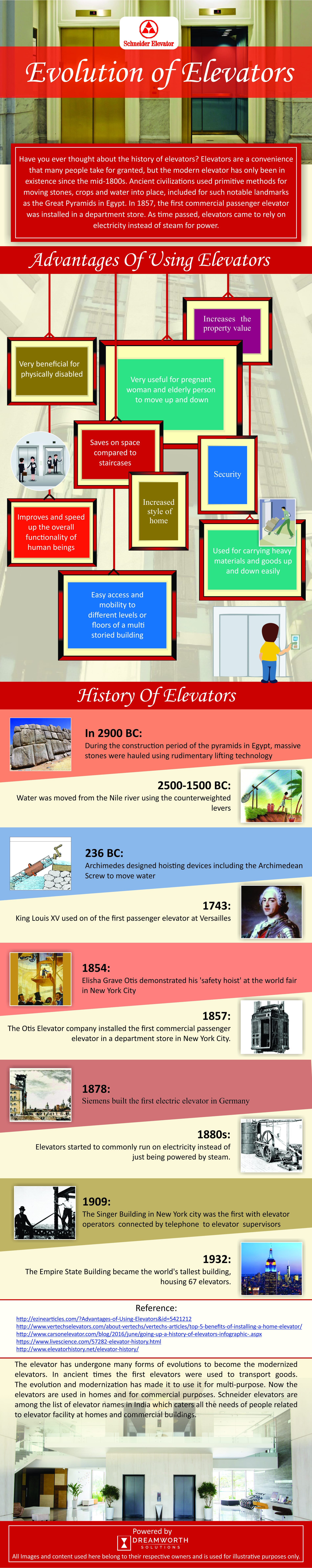This infographic shows the Evolution of Elevator