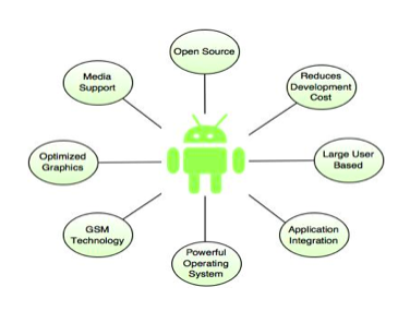 Android App Development structure