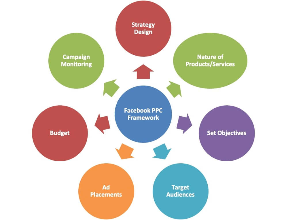 Dreamworth can help you in following the proper framework for Facebook PPC.