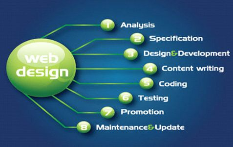 DreamWorth is best designing website services in mumbai