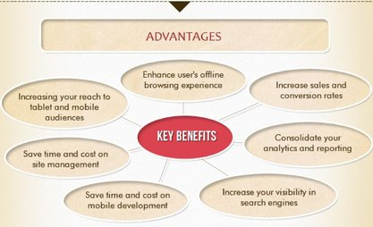 Dreamworth Solutions ensures that their clients are benefitted by various advantages of a professional website.