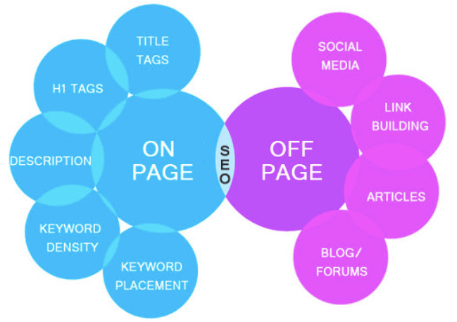 Comparison between on-page and off-page SEO