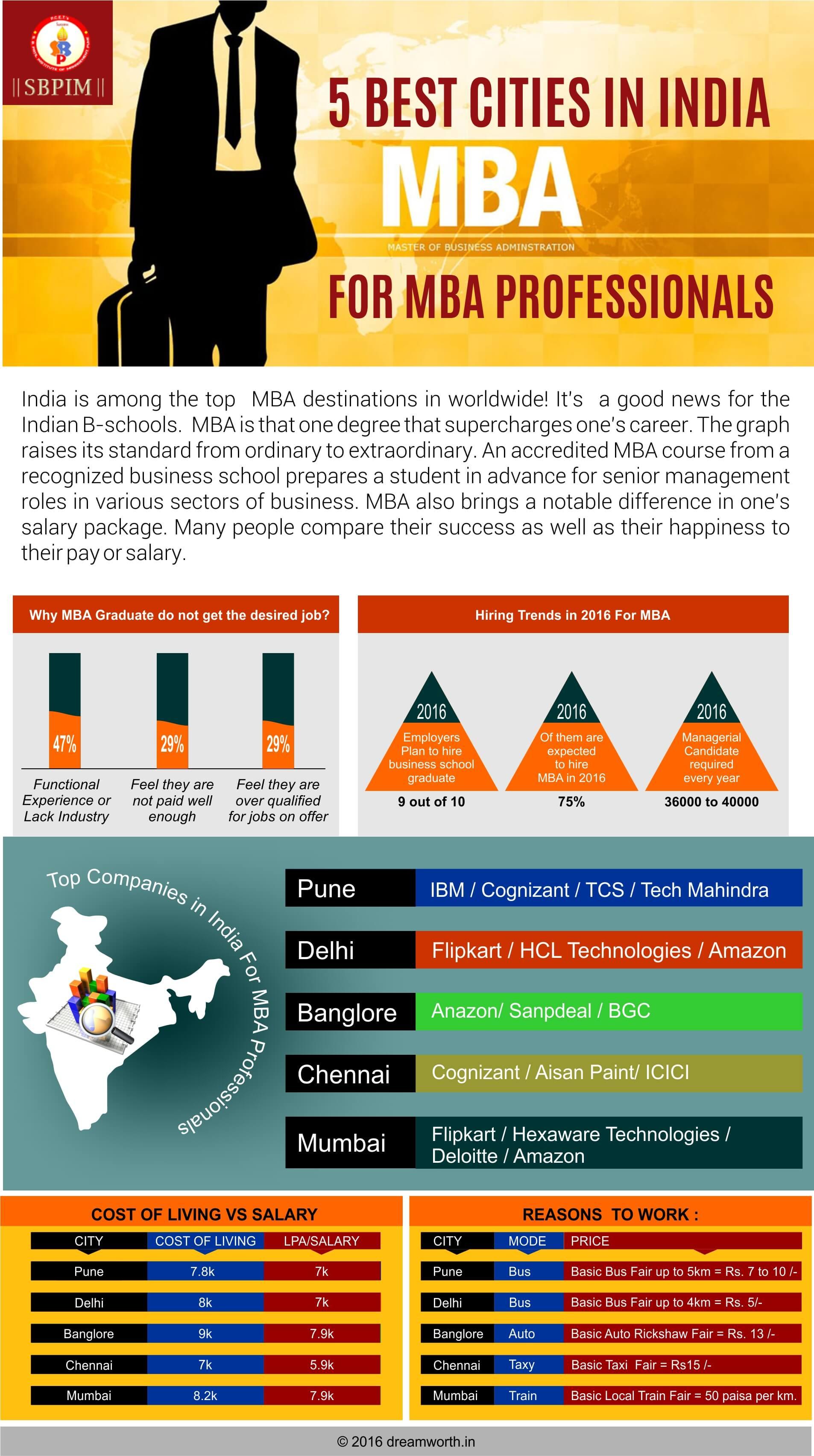 SBPIM college infographics