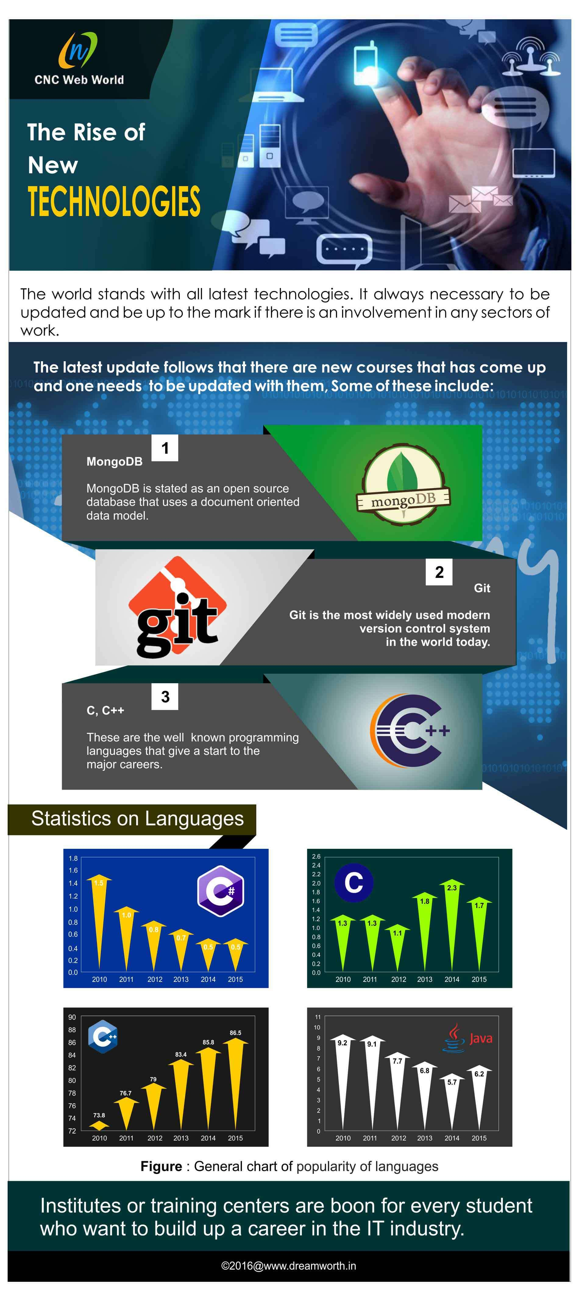infographics designed for the cncwebworld