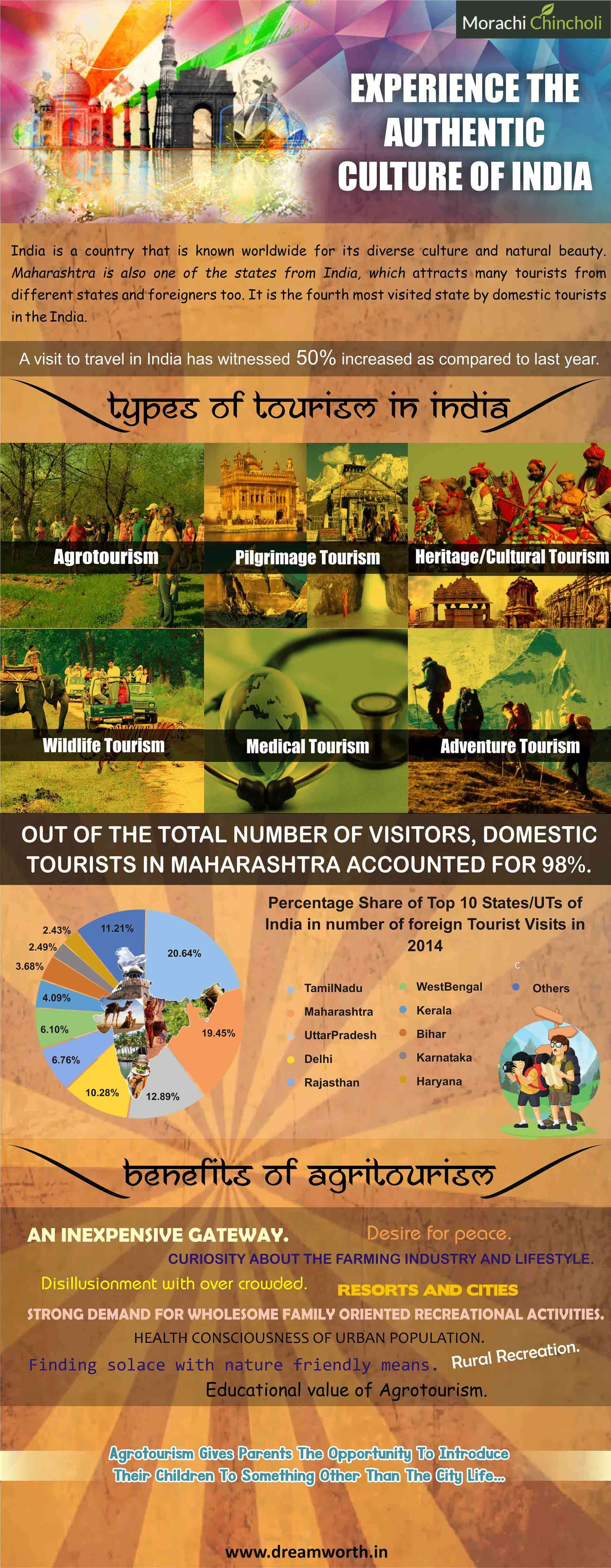 morachi chincholi infographics designed by the dreamworth