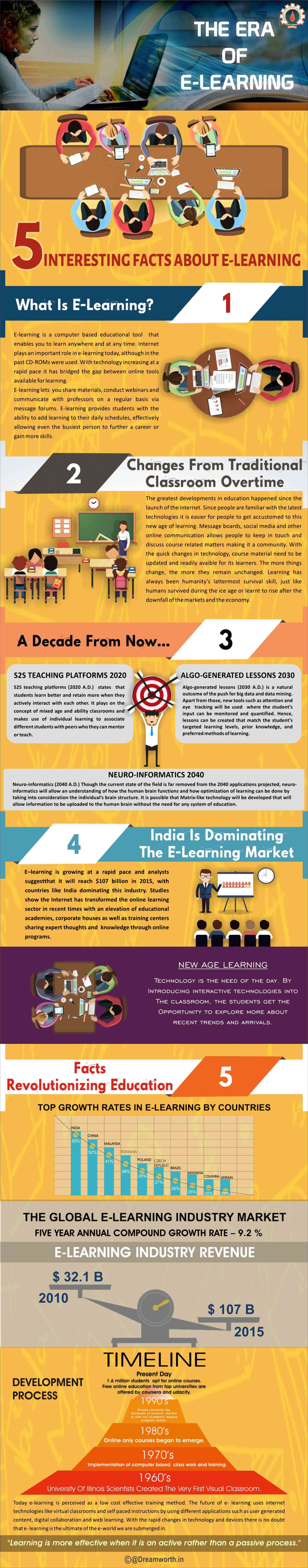 infographics on E-learning