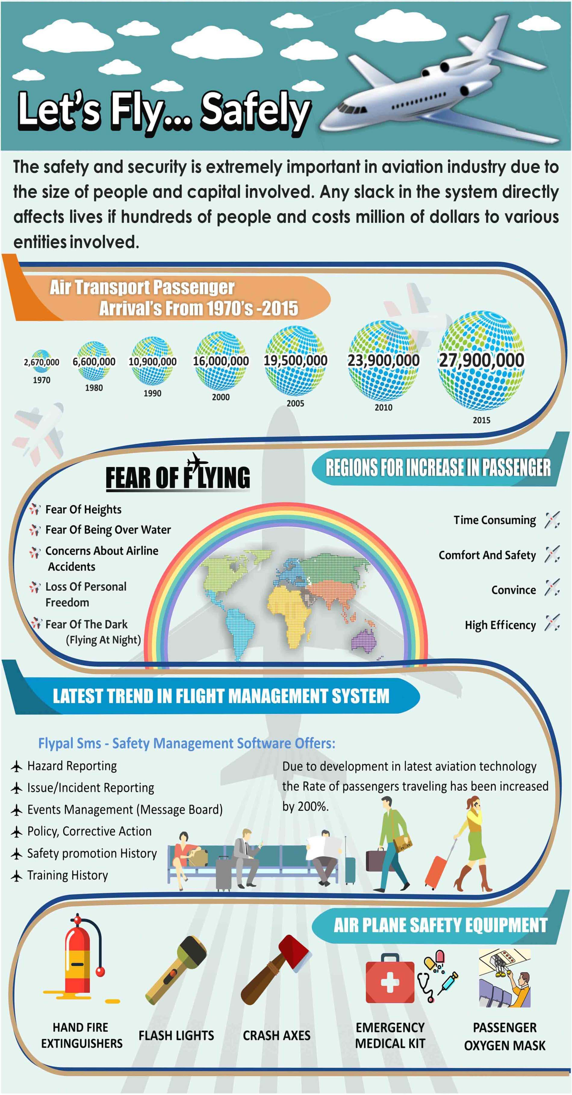 Bytzsoft infographics designed by the dreamworth