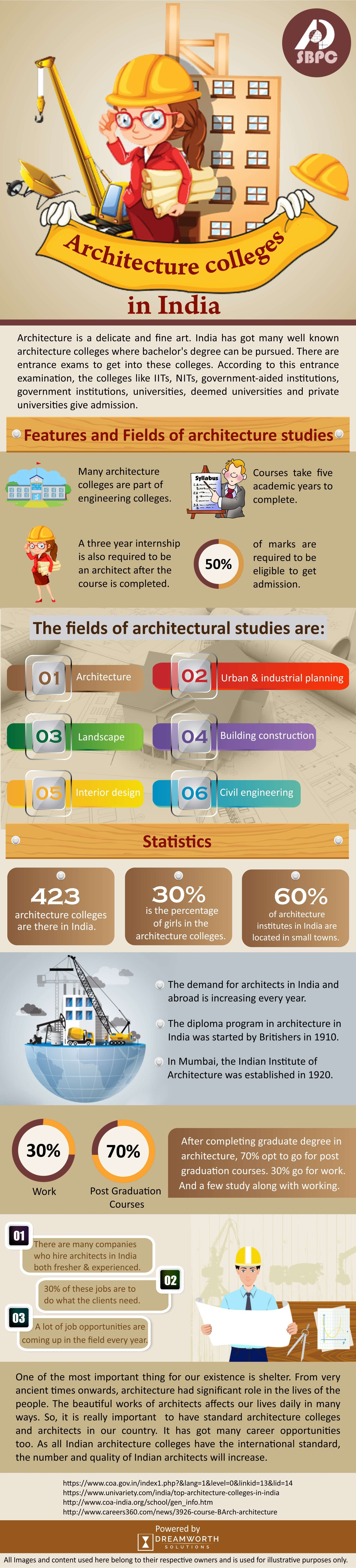 salient features of Architecture College in India through digital marketing services