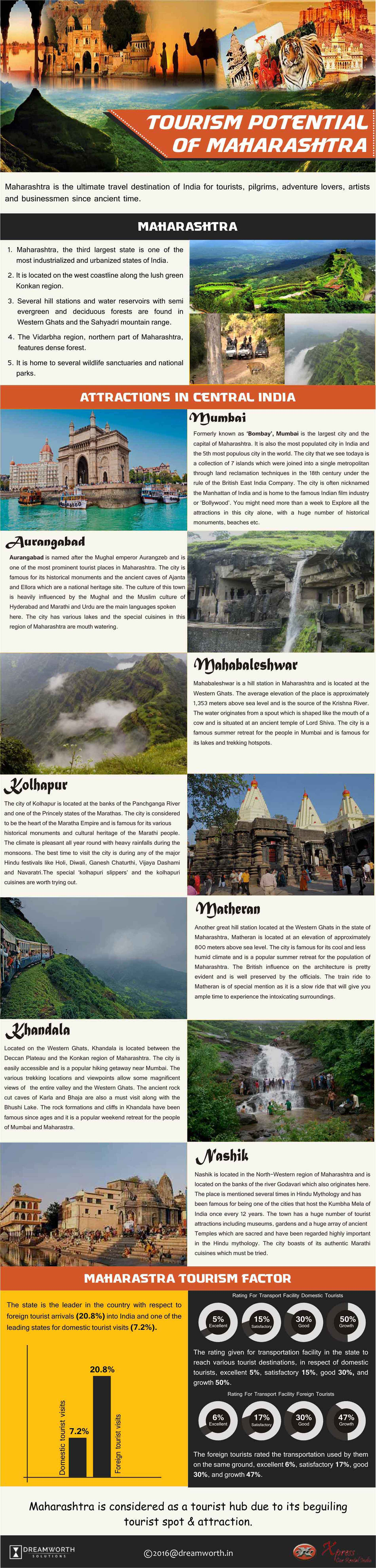 morachi chincholi infographics