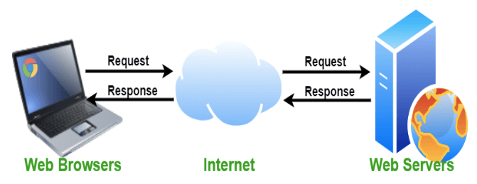 Mechanics of Web Browsers and Web Servers