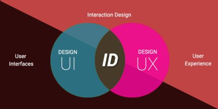 UX At Its Best