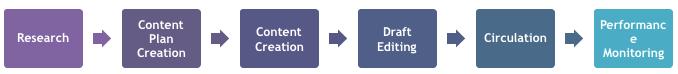 Steps Of Content Marketing Framework