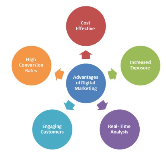 Advantages of Digital Marketing