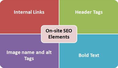 On-site SEO Elements