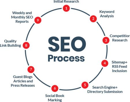 Dreamworth provides the best ever services for SEO in Pune.