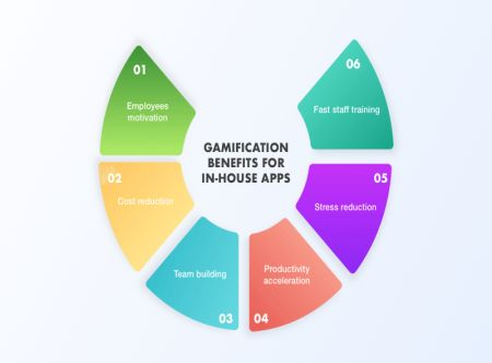 Gamification Benefits