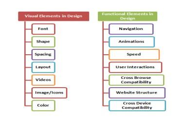 Components_of_Web_Design