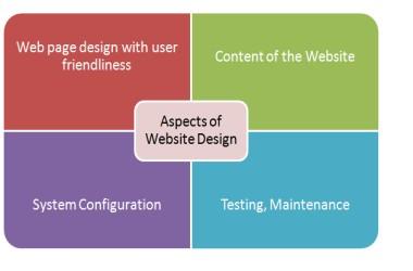 Aspects_of_Website_Design
