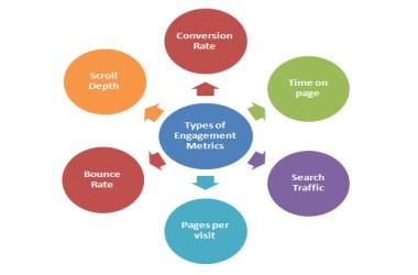 Types_Of_Engagement_Metrics