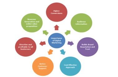 Importance_of_Digital_Marketing