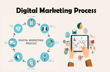 Digital_Marketing-Process