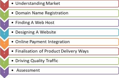 Steps_To_Start_Online_Business