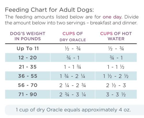 Oracle feeding guidelines