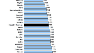 J.D. Power and Associates 2010 Vehicle Dependability Study.