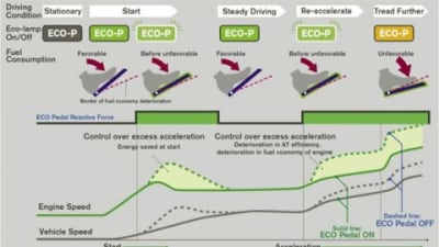 Nissan Develops ECO Pedal to Improve Fuel Efficiency