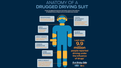 Ford Aims To Keep High Drivers Grounded With New Drug Driving Suit - Video