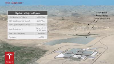 Tesla, Panasonic Confirm Joint 'Gigafactory' Battery Plant Investment