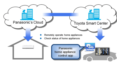 Toyota And Panasonic To Integrate Appliances With Cars