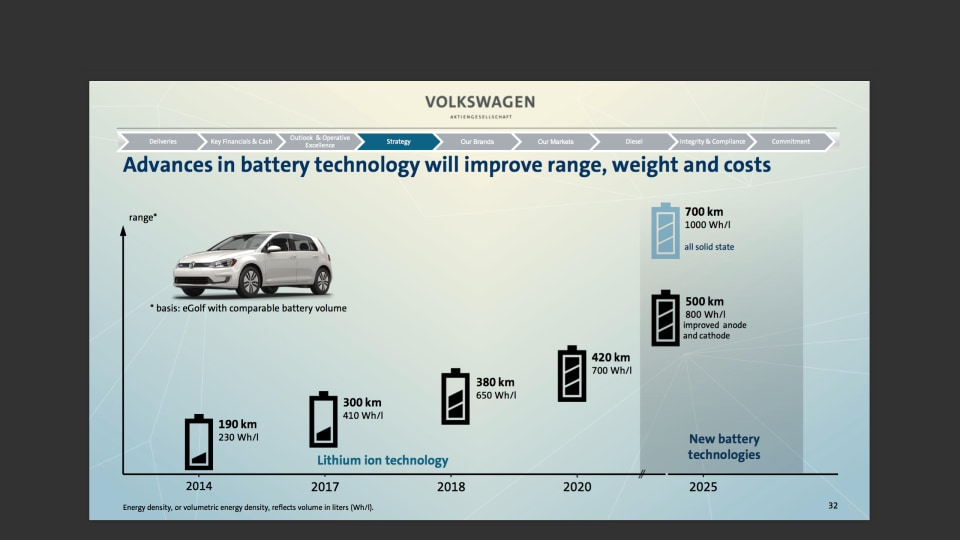 Battery development VW