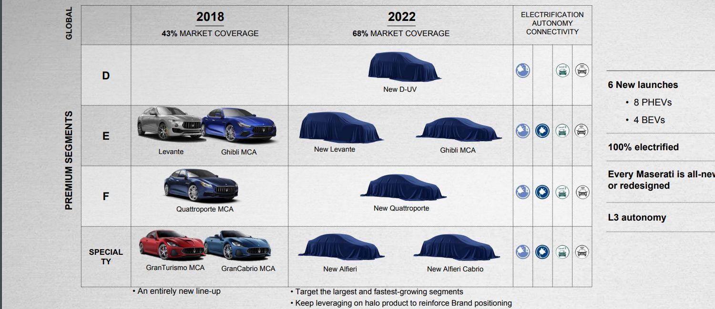 Maserati's 2022 plans