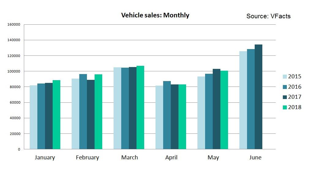 2018 new car sales data