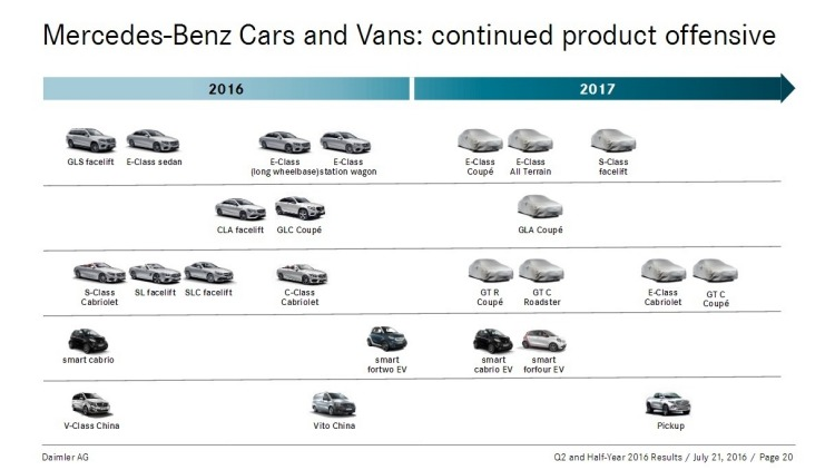 Leaked copy of Mercedes' future product plans.