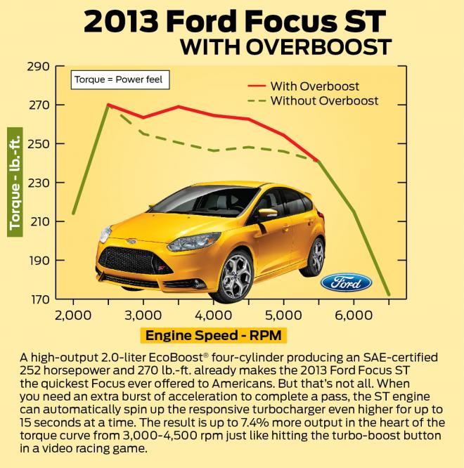 2012_ford_focus_st_overseas_16_overboost_chart